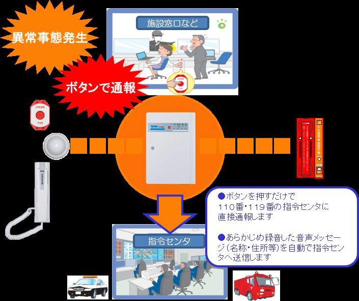 非常通報装置サービス | テルウェル西日本